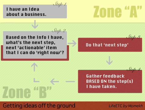 How to get your ideas off the ground - The Two Zones Diagram